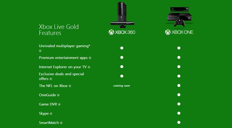 Xbox one no win